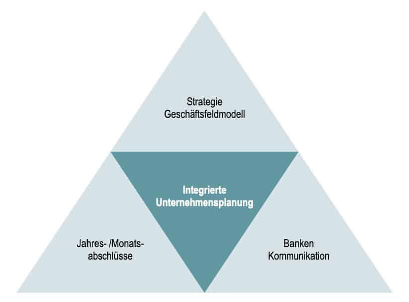 Hauptbestandteile der Finanzkommunikation