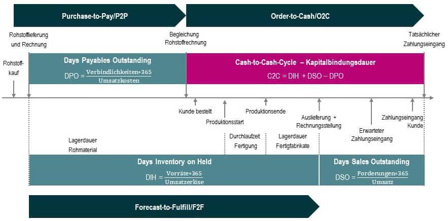 plenovia-Cash-to-cash-Cycle-unternehmensberatung-restrukturierung-sanierungskonzepte-düsseldorf-frankfurt-berlin